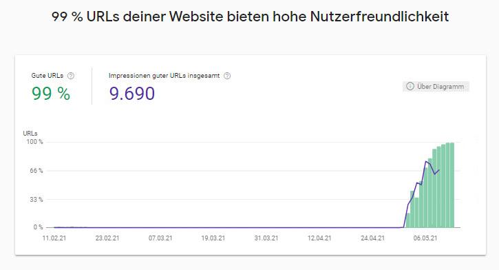 URLs Nutzerfreundlichkeit - Bild: Google & Xpert.Digital