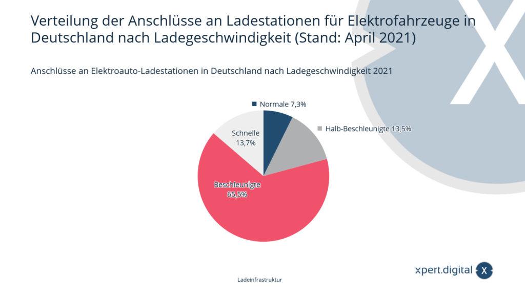 Verteilung der Anschlüsse an Ladestationen für Elektrofahrzeuge in Deutschland nach Ladegeschwindigkeit - Bild: Xpert.Digital