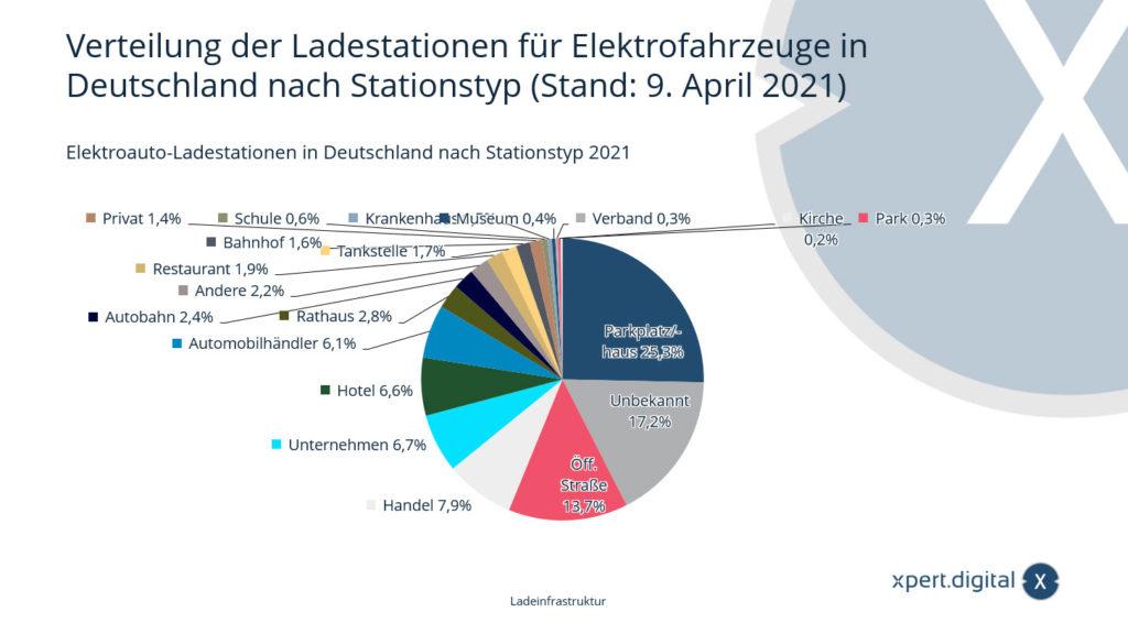 Verteilung der Ladestationen für Elektrofahrzeuge in Deutschland - Bild: Xpert.Digital
