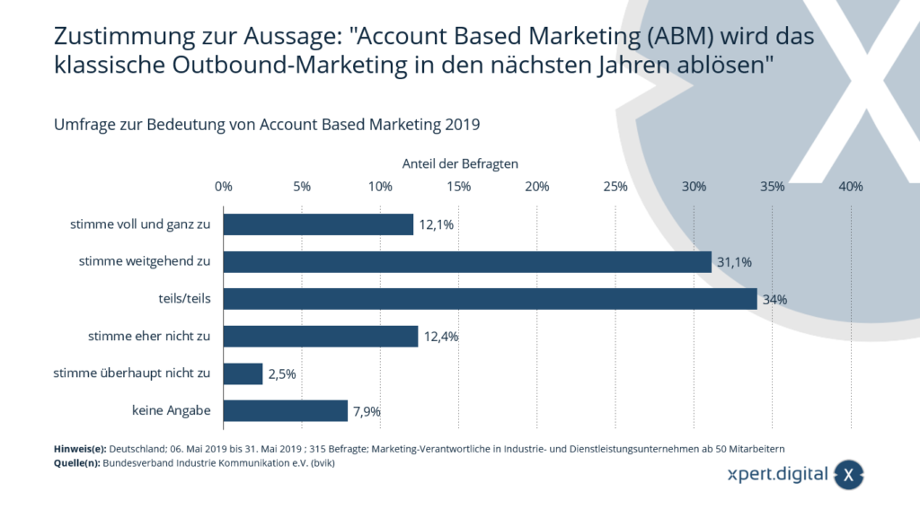 Account Based Marketing (ABM) - Bild: Xpert.Digital