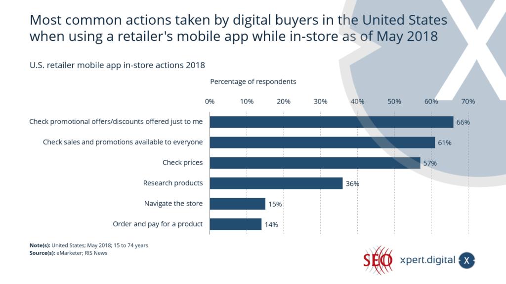 Häufigste Aktionen bei der Nutzung der mobilen App im Geschäft - Bild: Xpert.Digital