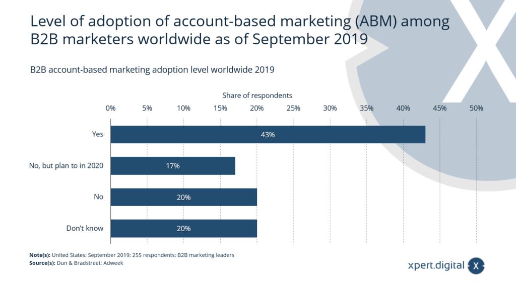 Akzeptanz von Account-based Marketing (ABM) - Bild: Xpert.Digital