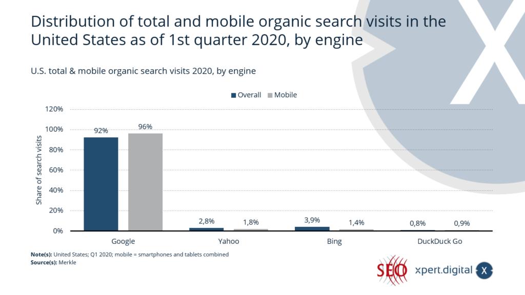 Gesamt- und Mobile-Suche Marktanteil der Suchmaschinen in den USA - Bild: Xpert.Digital