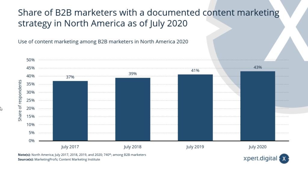 Nutzung von Content-Marketing unter B2B-Vermarktern - Bild: Xpert.Digital