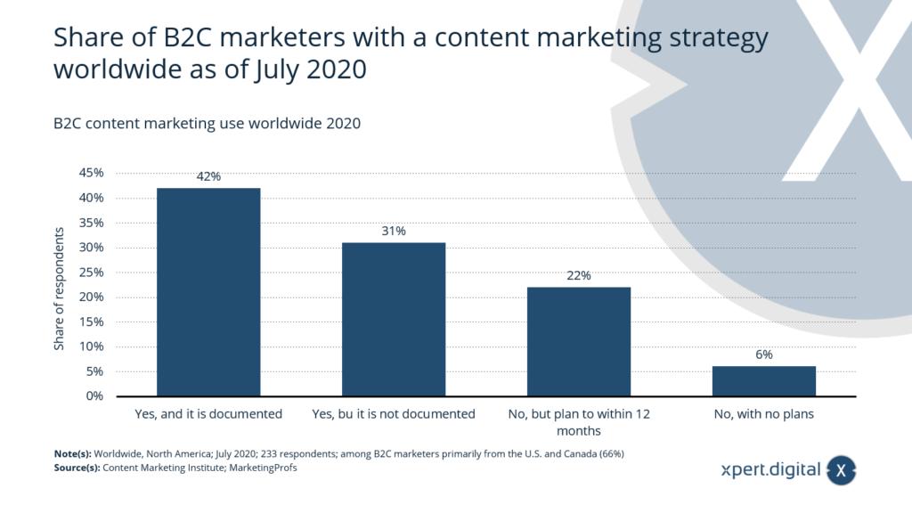 B2C-Content-Marketing-Nutzung weltweit 2020 - Bild: Xpert.Digital