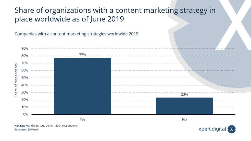 Unternehmen mit einer Content-Marketing-Strategie weltweit - Bild: Xpert.Digital