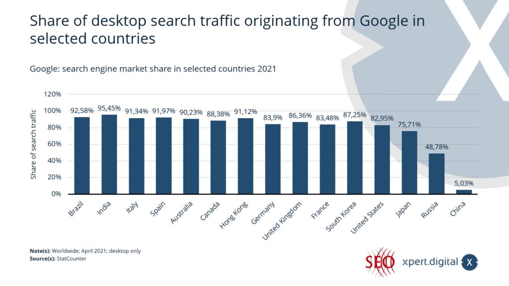 Anteil des von Google stammenden Desktop-Suchverkehrs in ausgewählten Ländern - Bild: Xpert.Digital