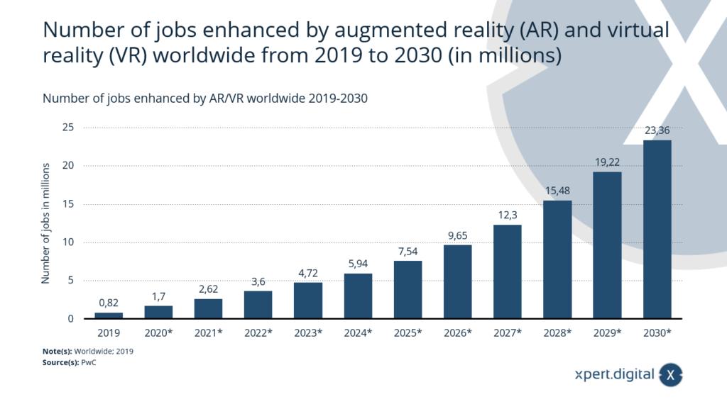 Anzahl der durch AR/VR verbesserten Arbeitsplätze weltweit - Bild: Xpert.Digital