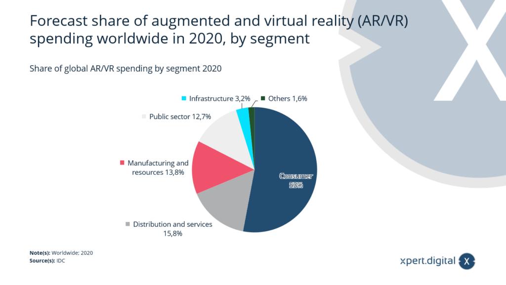 Anteil der globalen AR/VR-Ausgaben nach Segmenten weltweit - Bild: Xpert.Digital