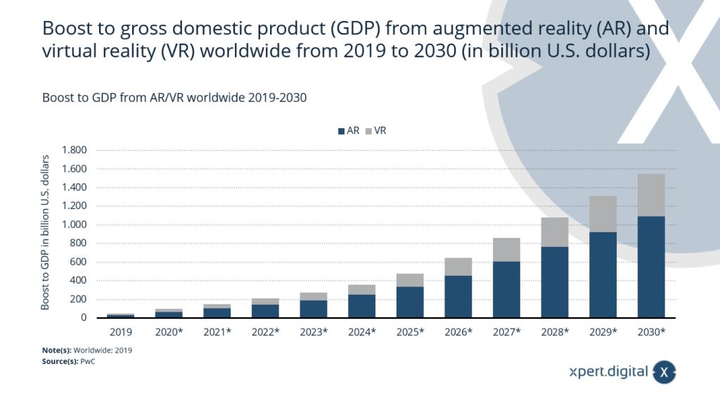 Anstieg des BIP durch AR/VR weltweit - Bild: Xpert.Digital