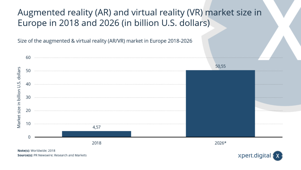 Marktentwicklung von Augmented & Virtual Reality (AR/VR) in Europa - Bild: Xpert.Digital