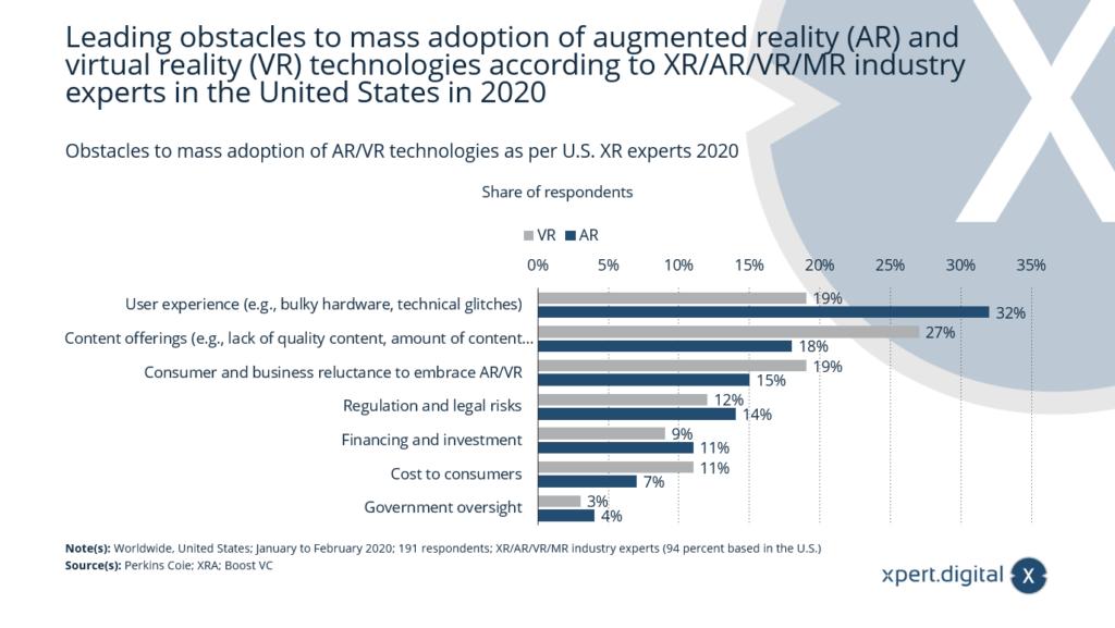 Hindernisse für die Masseneinführung von AR/VR-Technologien - Bild: Xpert.Digital