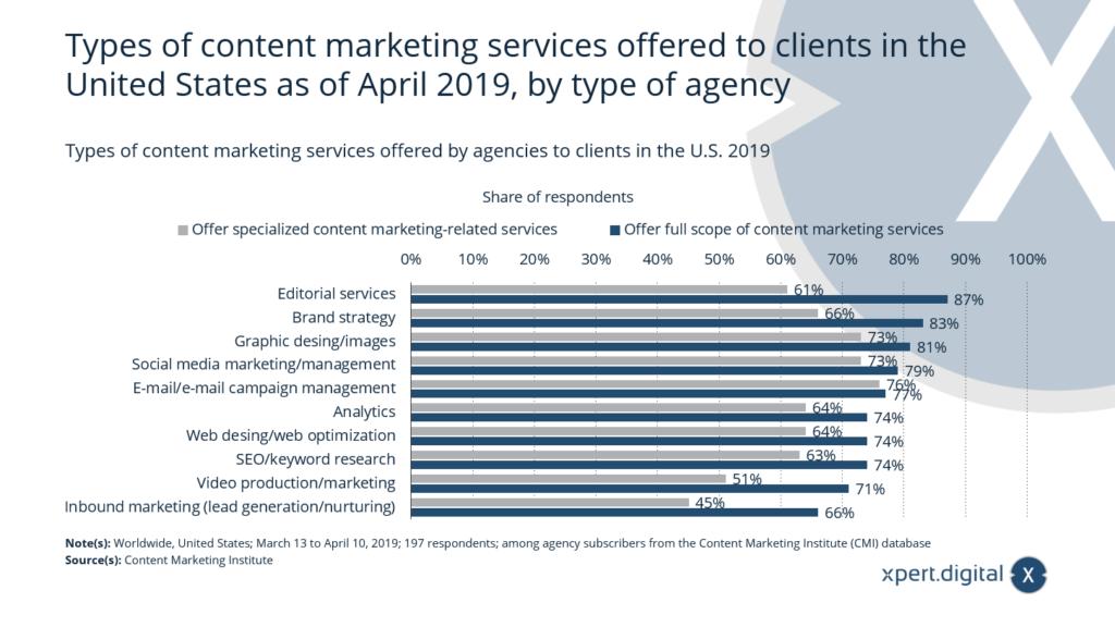 Arten von Content-Marketing-Dienstleistungen - Bild: Xpert.Digital