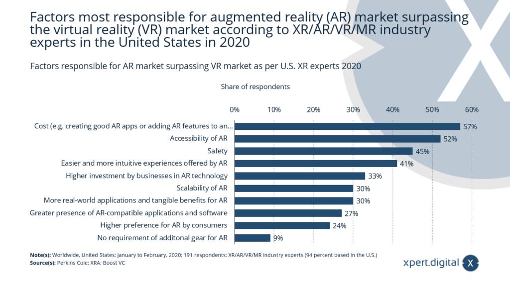 Faktoren für den AR-Markt und VR-Markt - Bild: Xpert.Digital