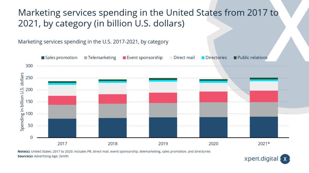 Ausgaben für Marketingdienstleistungen - Bild: Xpert.Digital