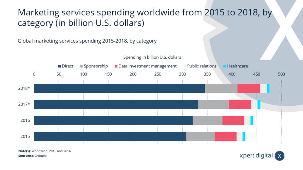 Ausgaben für Marketingdienstleistungen weltweit - Bild: Xpert.Digital