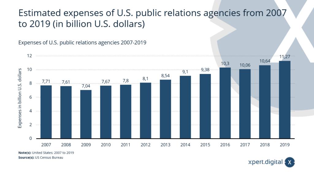 Ausgaben von U.S.-amerikanischen Public Relations Agenturen - Bild: Xpert.Digital