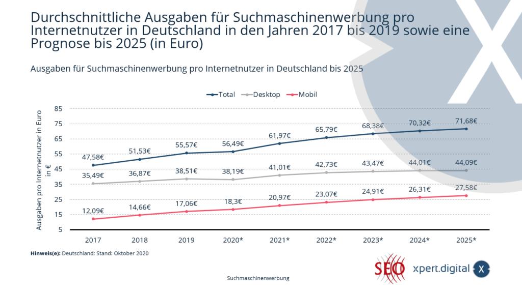 Ausgaben für Suchmaschinenwerbung pro Internetnutzer in Deutschland - Bild: Xpert.Digital