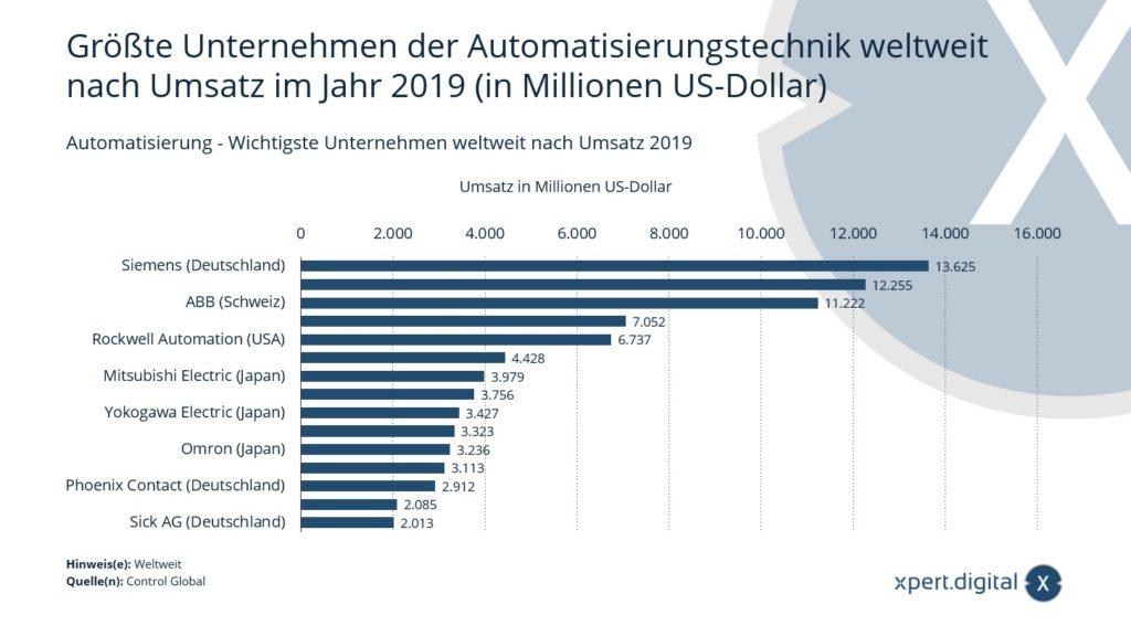 Industrielle Automatisierung / Automatisierungstechnik - Wichtigste Unternehmen weltweit - Bild: Xpert.Digital