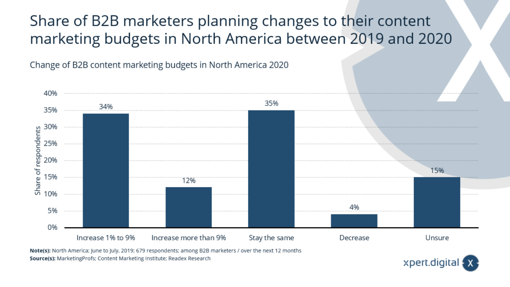 Veränderung der B2B-Content-Marketing-Budgets -Bild: Xpert.Digital