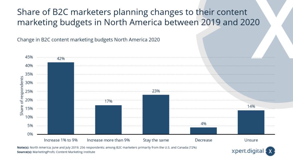 Veränderung der B2C-Content-Marketing-Budgets - Bild: Xpert.Digital