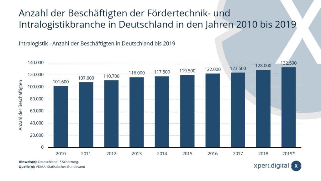 Intralogistik - Anzahl der Beschäftigten in Deutschland bis 2019