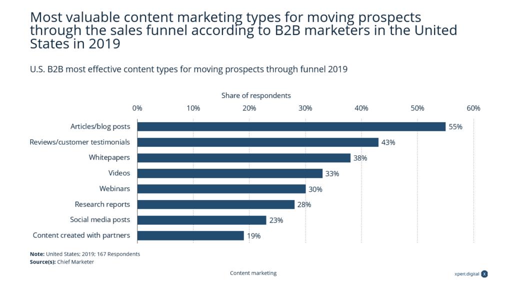 Die wertvollsten Content-Marketing-Arten - Bild: Xpert.Digital