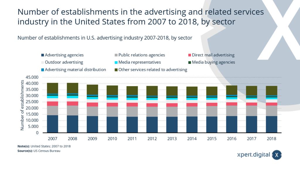 Anzahl der Betriebe in der Werbebranche in den USA 2007-2018 - Bild: Xpert.Digital