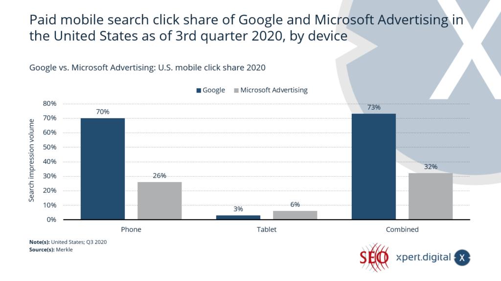 Google vs. Microsoft Werbung: U.S. mobiler Klickanteil 2020 - Bild: Xpert.Digital