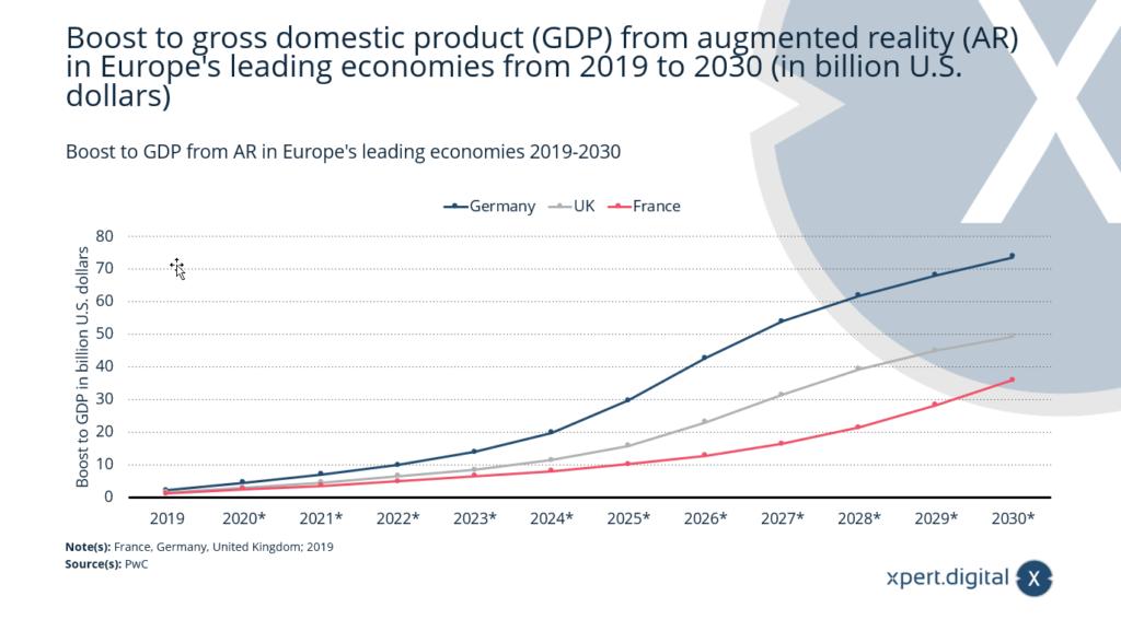 Anstieg des BIP durch AR- Technologien (Augmented Reality) in Europas - Bild: Xpert.Digital