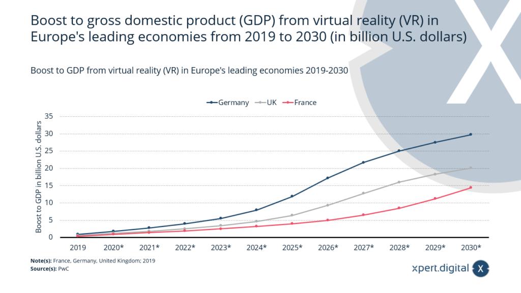 Anstieg des Bruttoinlandsprodukts (BIP) durch virtuelle Realität (VR) in Europas - Bild: Xpert.Digital