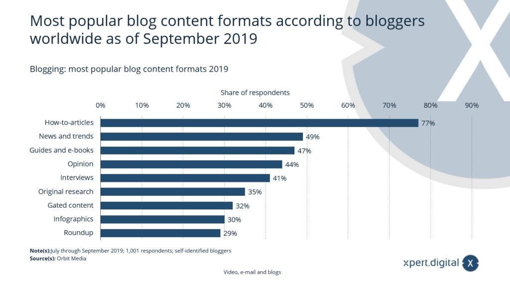 Beliebteste Blog-Content-Formate - Bild: Xpert.Digital