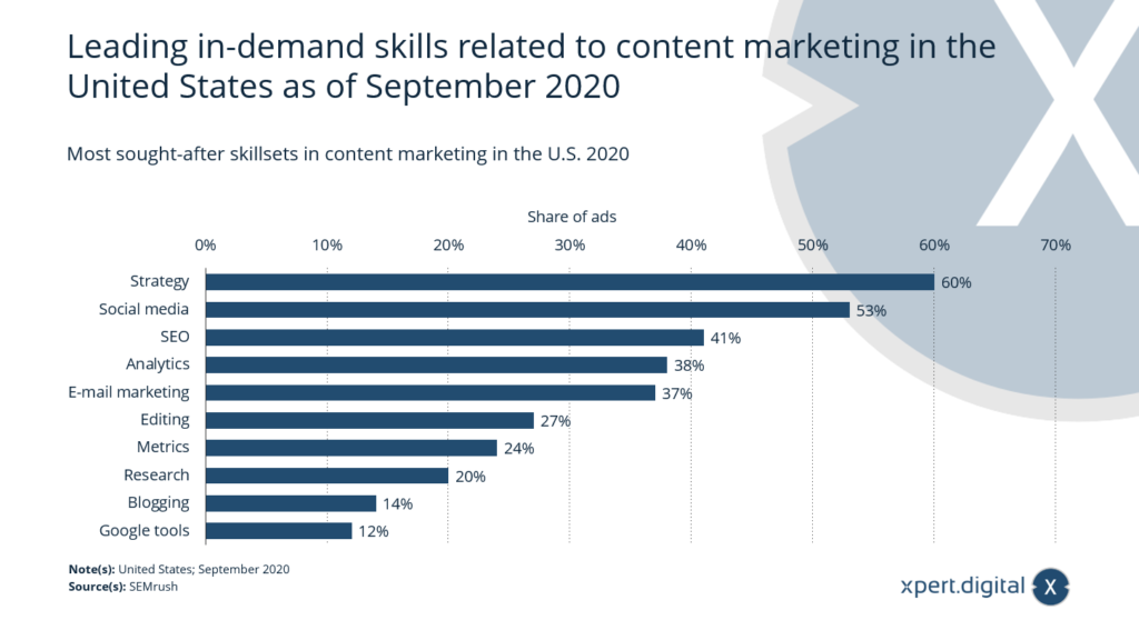 Die meistgefragten Fähigkeiten im Content-Marketing - Bild: Xpert.Digital