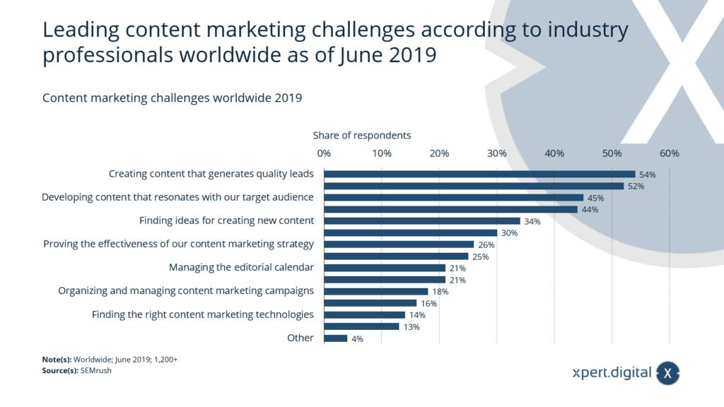 Content marketing challenges worldwide - Bild: Xpert.Digital