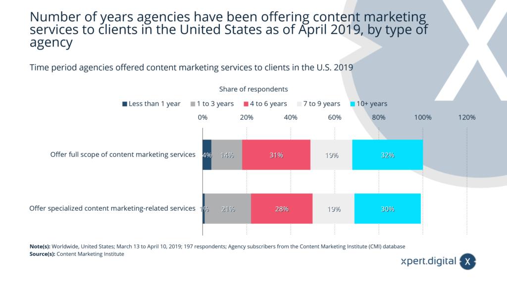 Zeitraum, in dem Agenturen Content-Marketing-Dienstleistungen für Kunden in den USA angeboten haben - Bild: Xpert.Digital