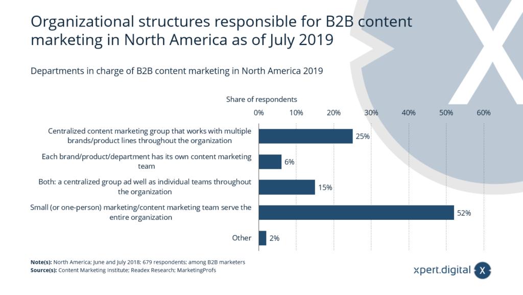 Wie ist das Content Marketing in Ihrer Organisation strukturiert? - Bild: Xpert.Digital