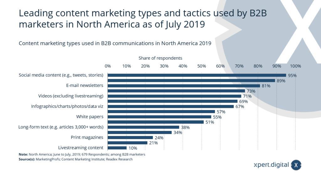 Welche Content-Marketing-Taktiken werden in der B2B-Kommunikation in Nordamerika verwendet? - Bild: Xpert.Digital