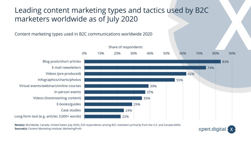 Welche Content-Marketing-Taktiken werden in der B2C-Kommunikation weltweit eingesetzt? - Bild: Xpert.Digital