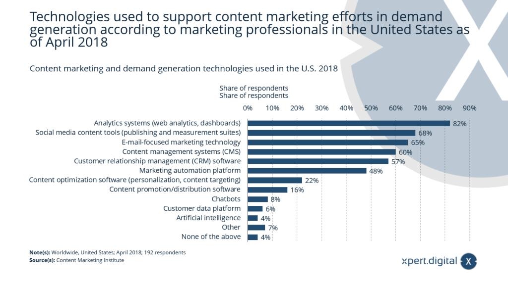 Eingesetzte Content-Marketing-Tools und Lead-Generierung-Technologien - Bild: Xpert.Digital