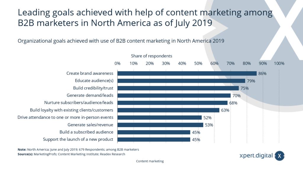 Zielerreichung mit Hilfe von Content Marketing - Bild: Xpert.Digital
