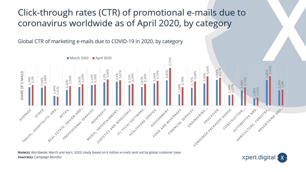 Weltweite CTR von Werbe-E-Mails nach Kategorie aufgrund von COVID-19 - Bild: Xpert.Digital