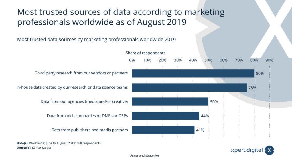 Marketing Datenquellen - Bild: Xpert.Digital