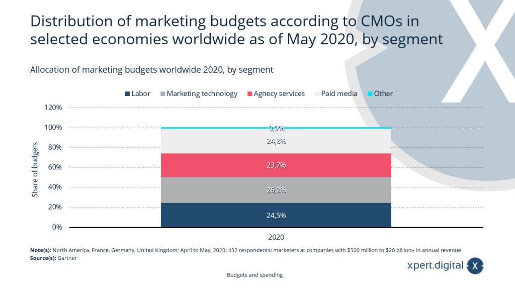 Aufteilung der Marketingbudgets weltweit - Bild: Xpert.Digital