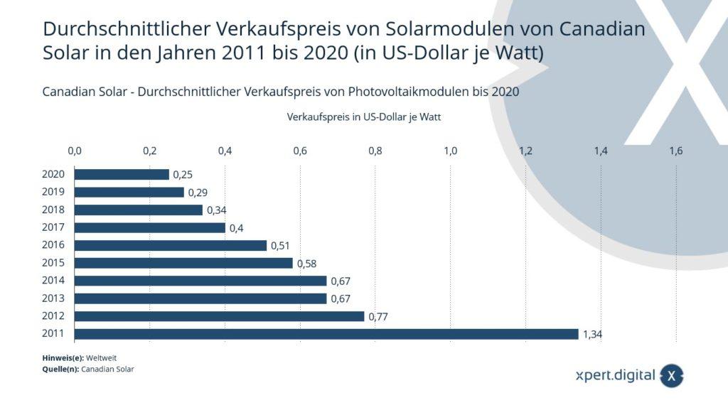 Durchschnittlicher Verkaufspreis von Photovoltaikmodulen - Bild Xpert.Digital