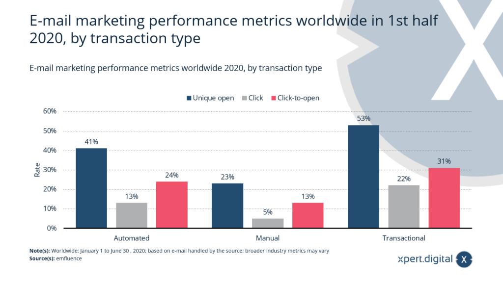 E-Mail-Marketing-Leistungskennzahlen nach Transaktionsart weltweit - Bild: Xpert.Digital
