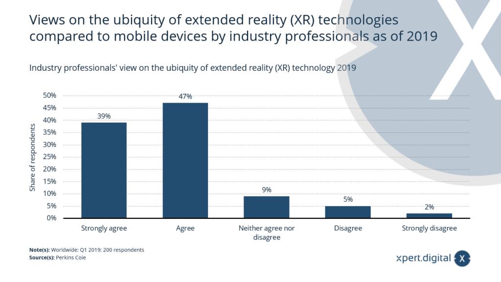 Extended Reality - (XR)-Technologien Boom bis 2025? - Bild: Xpert.Digital