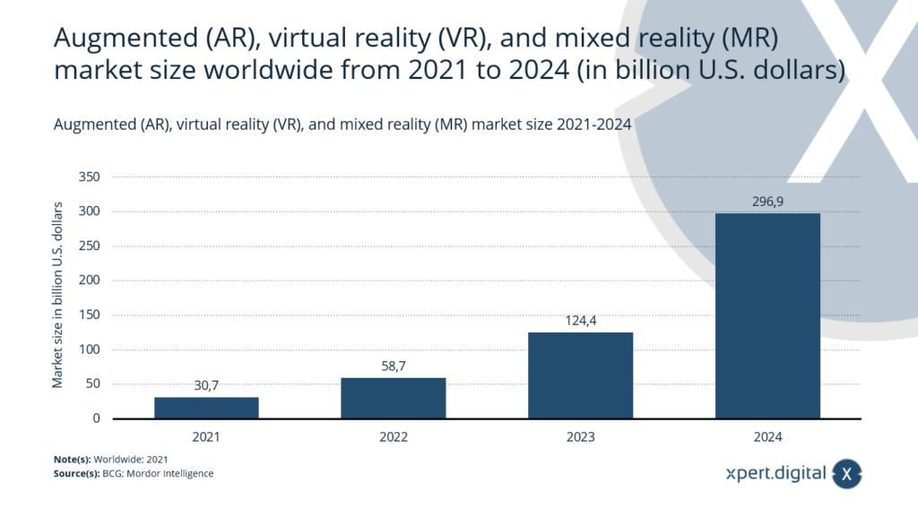 Extended Reality (XR) - Marktgröße weltweit 2021-2024 - Bild: Xpert.Digital