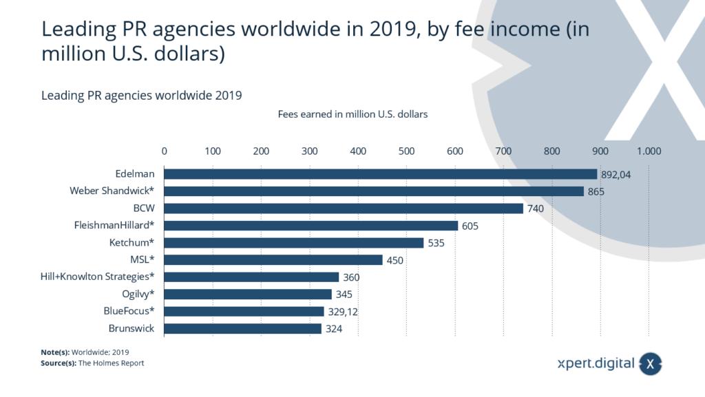 Führende PR-Agenturen weltweit im Jahr 2019, nach Honorareinnahmen - Bild: Xpert.Digital