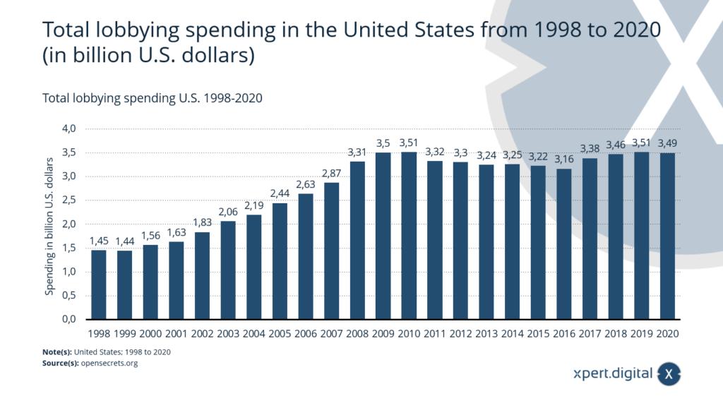 Gesamte Lobbying-Ausgaben in den USA - Bild: Xpert.Digital
