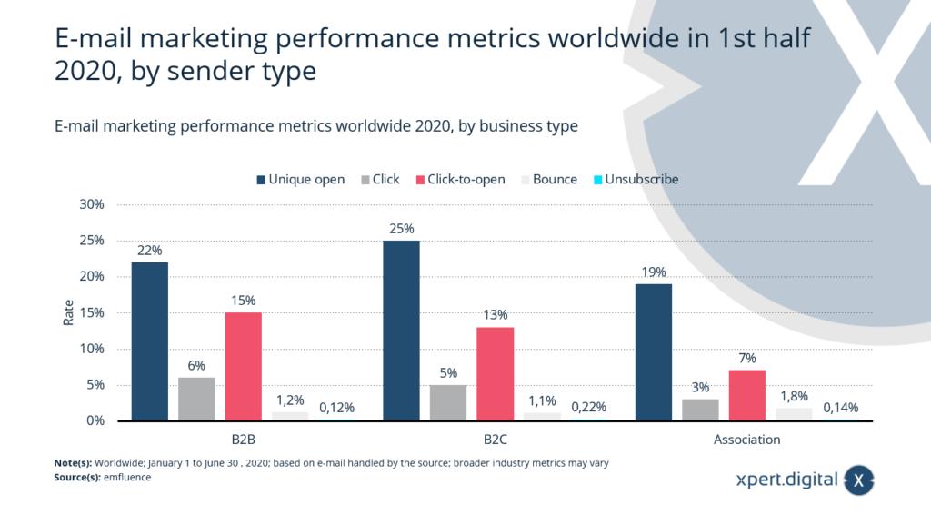 E-Mail-Marketing-Leistungskennzahlen nach Geschäftstyp weltweit - Bild: Xpert.Digital